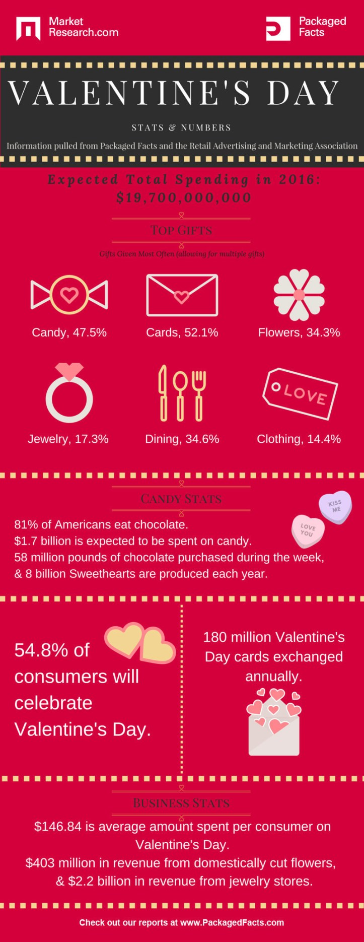 MarketResearch.com: Valentine's Day Spending Expected to Reach $19.7 Billion (PRNewsFoto/MarketResearch.com)