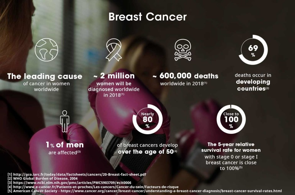 Sanofi Breast Cancer Statistics Infographic