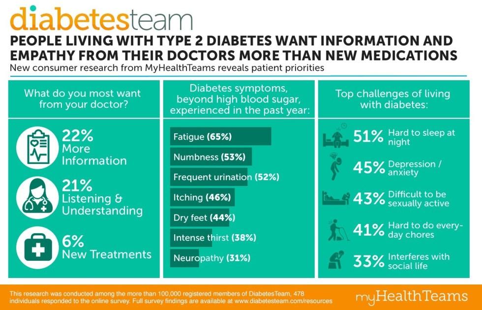 Diabetes-Patient-Research Infographic